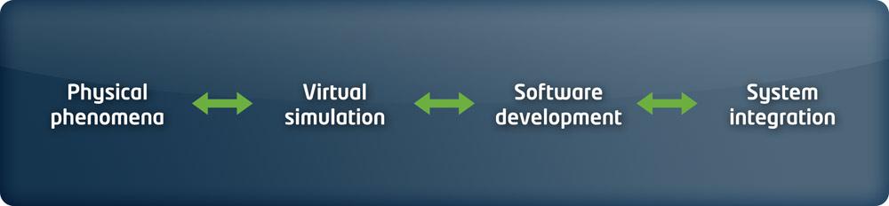 Phenomena <-> simulation <-> software devel <-> system integration